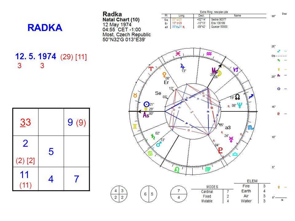 RADKA 12. 5. 1974 (29) [11] 3 3 33 9 (9) 2 (2) [2] 5 11 (11) 4 7
